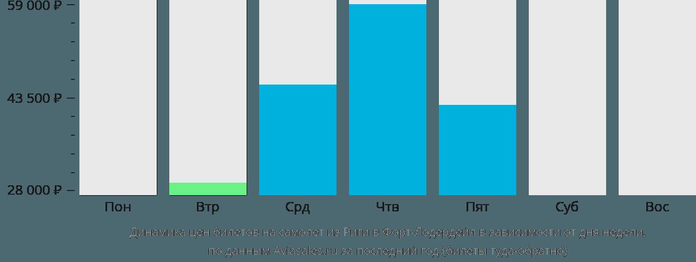 Динамика цен билетов на самолет из Риги в Форт-Лодердейл в зависимости от дня недели
