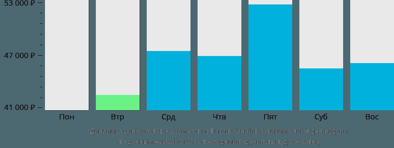 Динамика цен билетов на самолет из Риги в Ханой в зависимости от дня недели