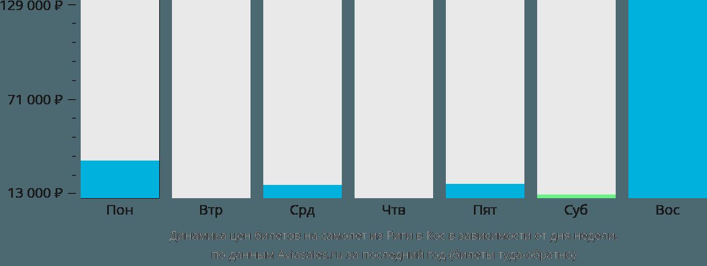 Динамика цен билетов на самолет из Риги в Кос в зависимости от дня недели