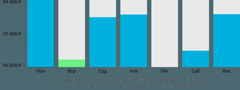 Динамика цен билетов на самолёт из Риги в Киров в зависимости от дня недели