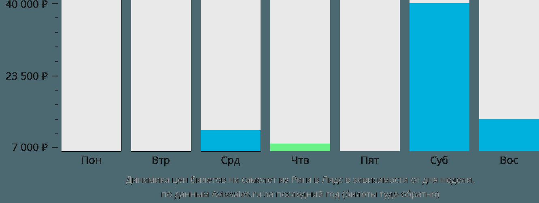Динамика цен билетов на самолет из Риги в Лидс в зависимости от дня недели