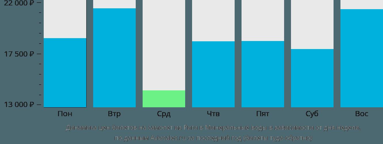 Динамика цен билетов на самолет из Риги в Минеральные воды в зависимости от дня недели