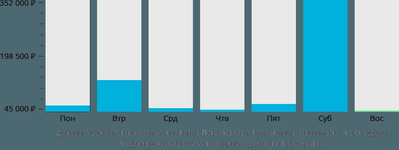 Динамика цен билетов на самолет из Риги в Петропавловск-Камчатский в зависимости от дня недели
