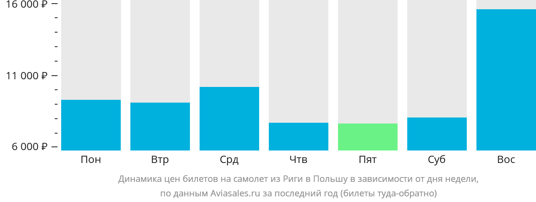 Динамика цен билетов на самолёт из Риги в Польшу в зависимости от дня недели