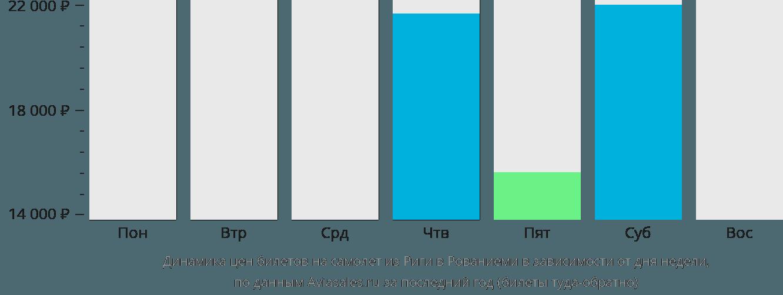 Динамика цен билетов на самолёт из Риги в Рованиеми в зависимости от дня недели