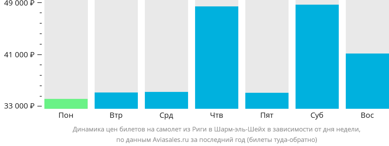 Динамика цен билетов на самолет из Риги в Шарм-эль-Шейх в зависимости от дня недели