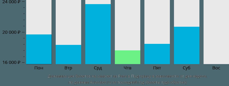 Динамика цен билетов на самолёт из Риги в Подгорицу в зависимости от дня недели