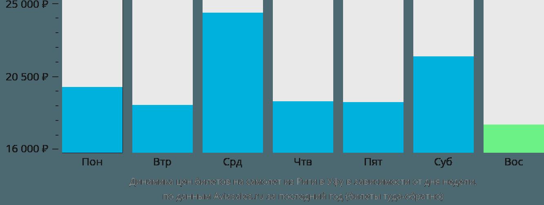 Динамика цен билетов на самолет из Риги в Уфу в зависимости от дня недели