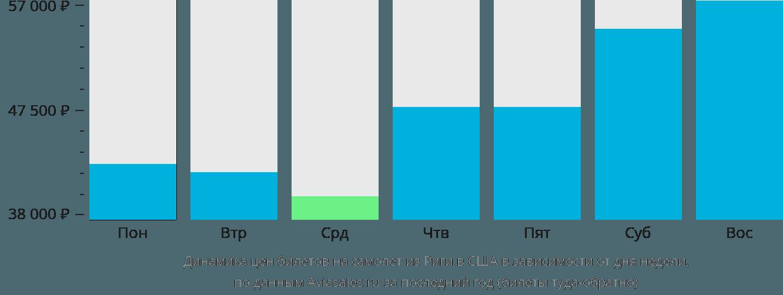 Динамика цен билетов на самолет из Риги в США в зависимости от дня недели