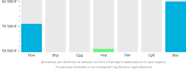 Динамика цен билетов на самолет из Риги в Калгари в зависимости от дня недели