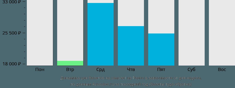 Динамика цен билетов на самолет из Риеки в зависимости от дня недели