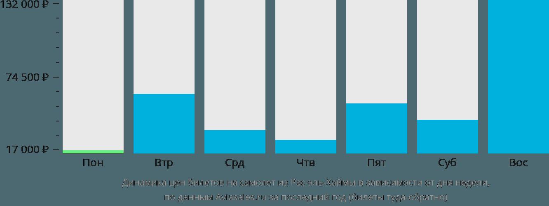 Динамика цен билетов на самолет из Рас-эль-Хаймы в зависимости от дня недели