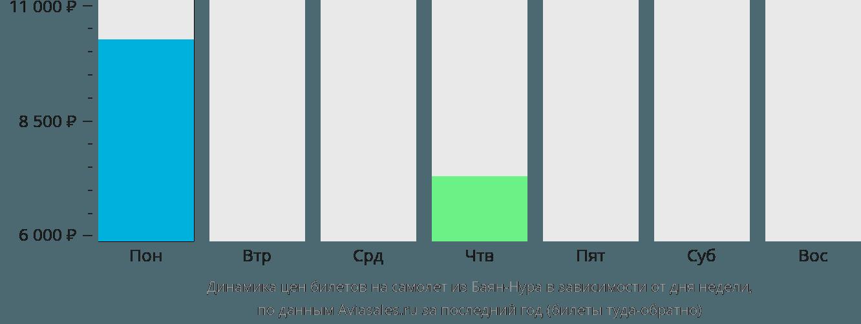 Динамика цен билетов на самолёт из Баян-Нура в зависимости от дня недели