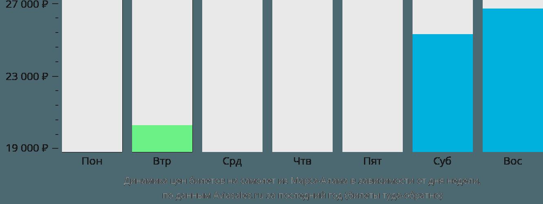 Динамика цен билетов на самолет из Марса-Алама в зависимости от дня недели
