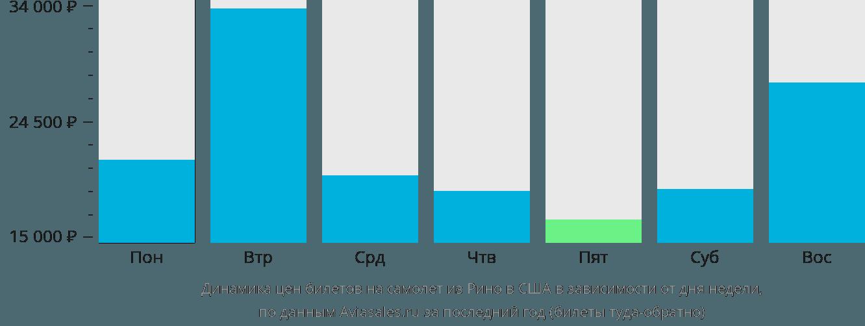 Динамика цен билетов на самолёт из Рино в США в зависимости от дня недели