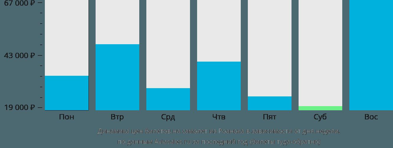 Динамика цен билетов на самолёт из Роанока в зависимости от дня недели