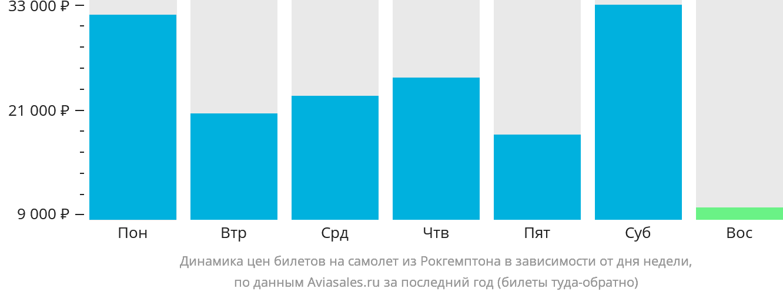 Динамика цен билетов на самолёт из Рокгемптона в зависимости от дня недели
