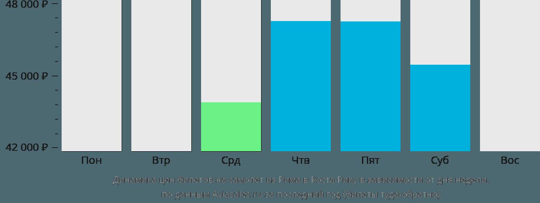 Динамика цен билетов на самолет из Рима в Косту-Рику в зависимости от дня недели