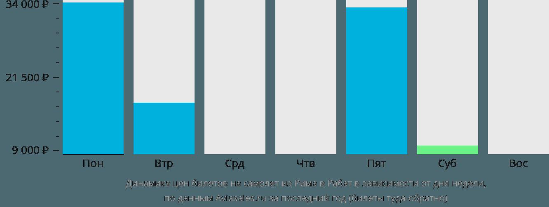 Динамика цен билетов на самолет из Рима в Рабат в зависимости от дня недели