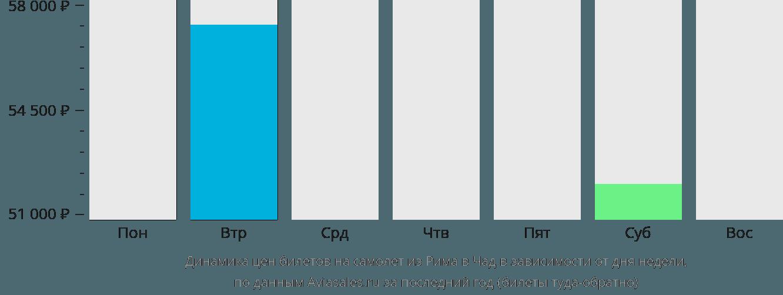 Динамика цен билетов на самолет из Рима в Чад в зависимости от дня недели
