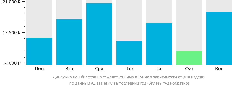 Динамика цен билетов на самолет из Рима в Тунис в зависимости от дня недели