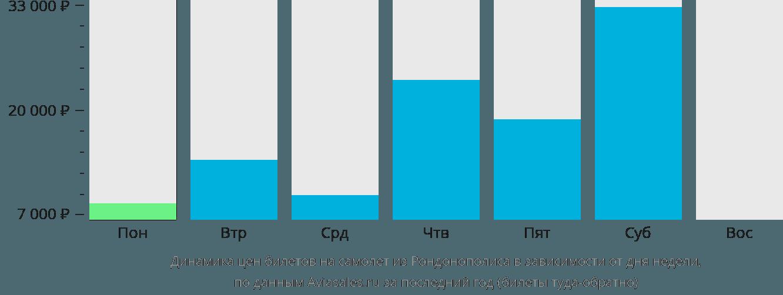Динамика цен билетов на самолёт из Рондонополиса в зависимости от дня недели