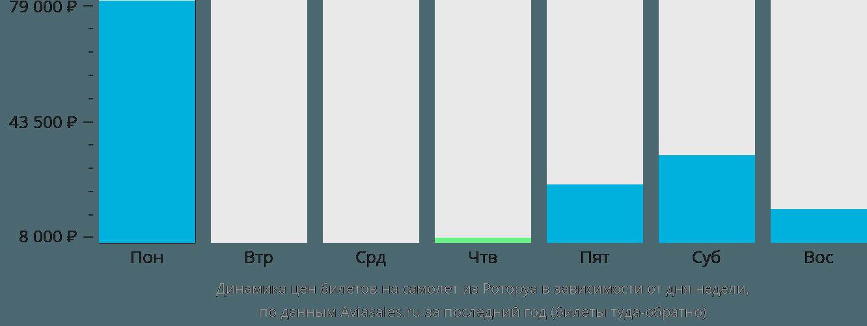 Динамика цен билетов на самолет из Роторуа в зависимости от дня недели