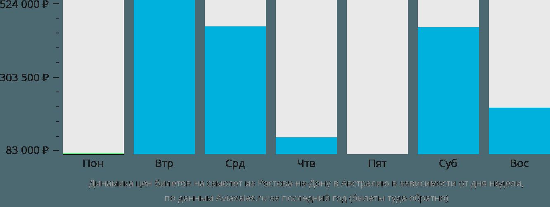 Динамика цен билетов на самолет из Ростова-на-Дону в Австралию в зависимости от дня недели