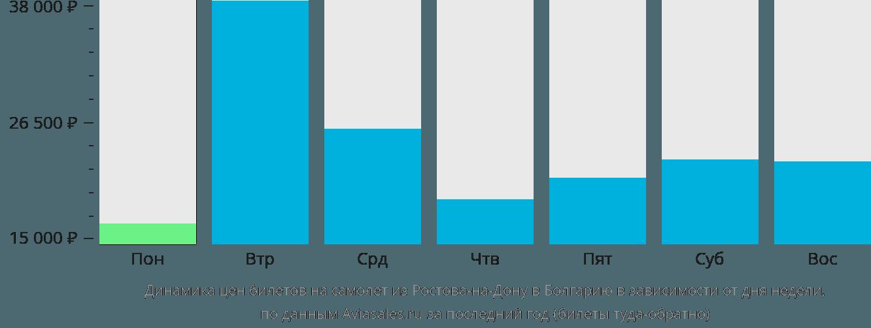 Динамика цен билетов на самолёт из Ростова-на-Дону в Болгарию в зависимости от дня недели