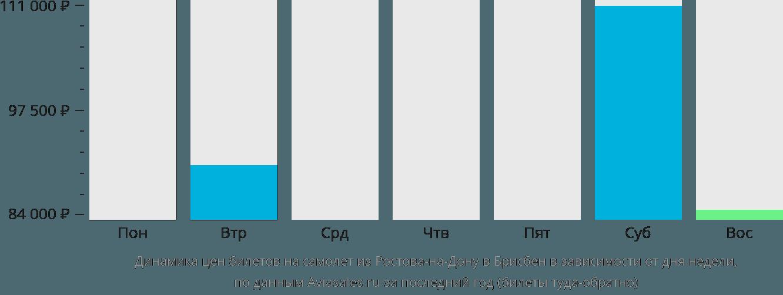 Динамика цен билетов на самолет из Ростова-на-Дону в Брисбен в зависимости от дня недели