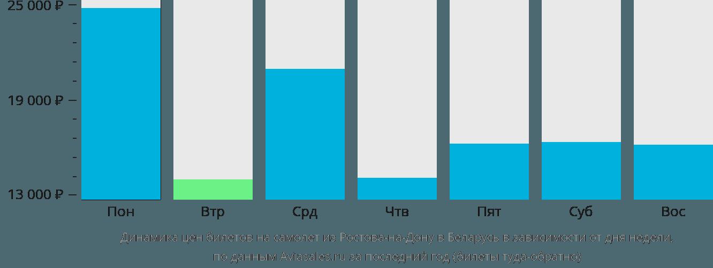 Динамика цен билетов на самолет из Ростова-на-Дону в Беларусь в зависимости от дня недели
