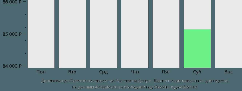 Динамика цен билетов на самолет из Ростова-на-Дону в Шарлотт в зависимости от дня недели