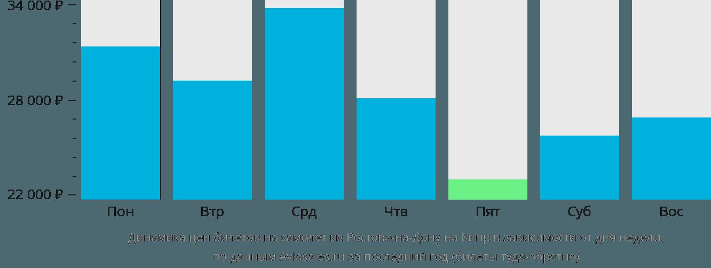 Динамика цен билетов на самолёт из Ростова-на-Дону на Кипр в зависимости от дня недели
