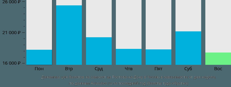 Динамика цен билетов на самолет из Ростова-на-Дону в Чехию в зависимости от дня недели