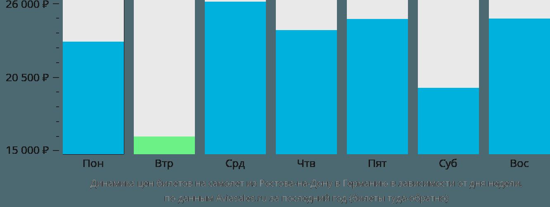 Динамика цен билетов на самолет из Ростова-на-Дону в Германию в зависимости от дня недели