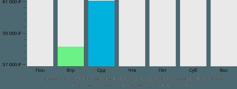 Динамика цен билетов на самолёт из Ростова-на-Дону в Детройт в зависимости от дня недели