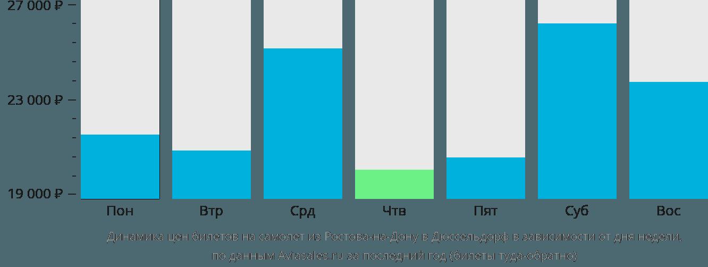 Динамика цен билетов на самолет из Ростова-на-Дону в Дюссельдорф в зависимости от дня недели