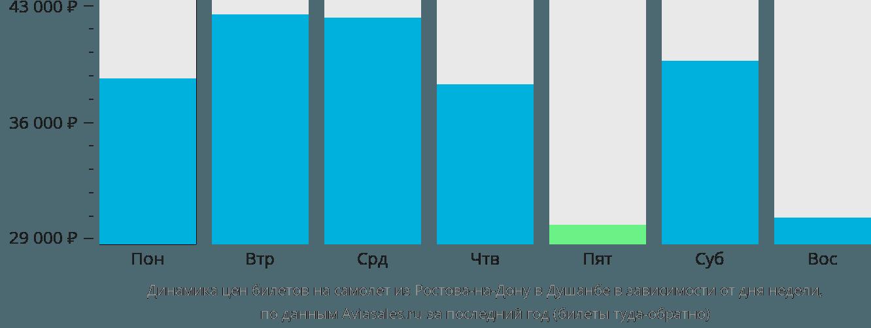 Динамика цен билетов на самолет из Ростова-на-Дону в Душанбе в зависимости от дня недели