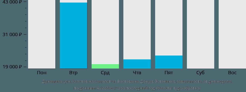 Динамика цен билетов на самолет из Ростова-на-Дону в Эстонию в зависимости от дня недели