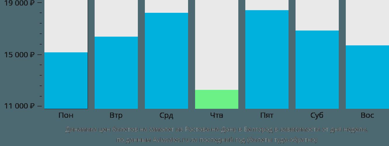 Динамика цен билетов на самолёт из Ростова-на-Дону в Белгород в зависимости от дня недели