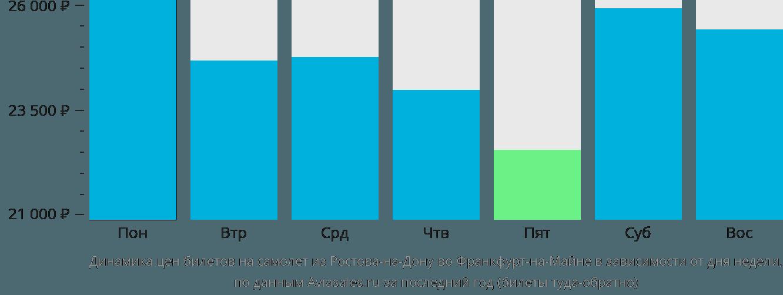 Динамика цен билетов на самолет из Ростова-на-Дону во Франкфурт-на-Майне в зависимости от дня недели