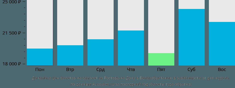 Динамика цен билетов на самолет из Ростова-на-Дону в Великобританию в зависимости от дня недели