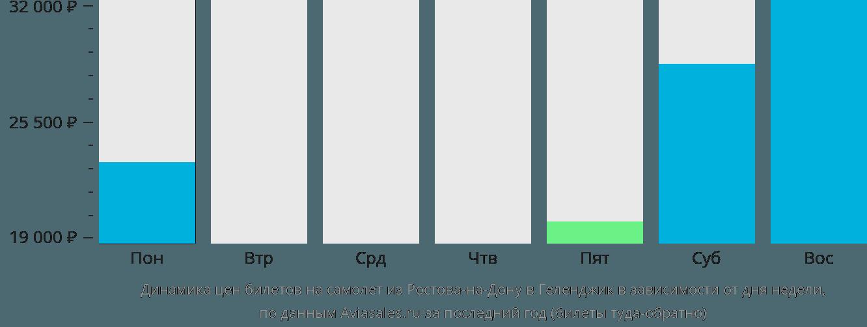 Динамика цен билетов на самолет из Ростова-на-Дону в Геленджик в зависимости от дня недели