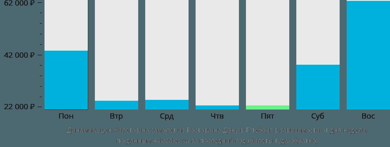 Динамика цен билетов на самолет из Ростова-на-Дону в Гётеборг в зависимости от дня недели