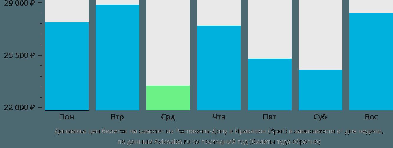 Динамика цен билетов на самолет из Ростова-на-Дону в Ираклион (Крит) в зависимости от дня недели