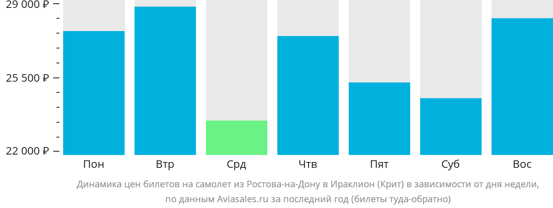 Динамика цен билетов на самолёт из Ростова-на-Дону в Ираклион (Крит) в зависимости от дня недели