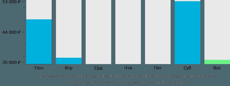 Динамика цен билетов на самолет из Ростова-на-Дону в Гонконг в зависимости от дня недели