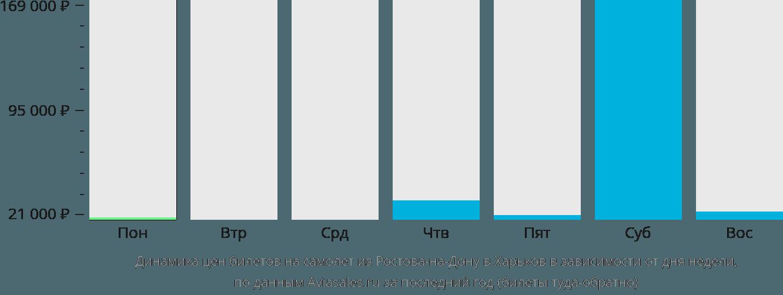 Динамика цен билетов на самолет из Ростова-на-Дону в Харьков в зависимости от дня недели