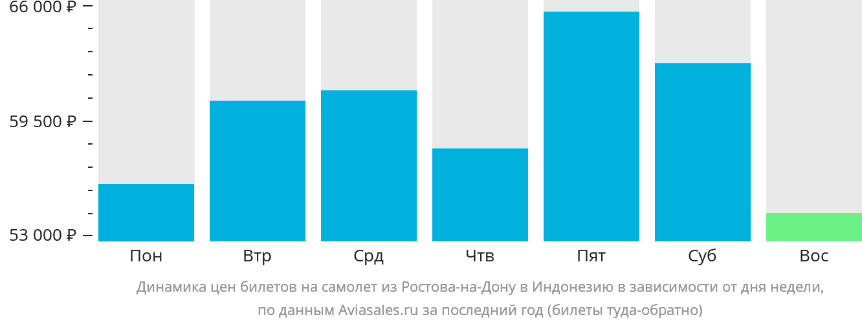 Динамика цен билетов на самолет из Ростова-на-Дону в Индонезию в зависимости от дня недели