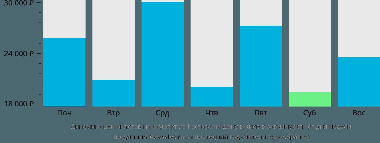 Расписание самолетов ростов на дону минск и стоимость билетов билеты на самолет тревел официальный сайт